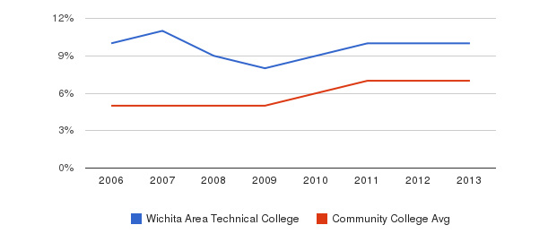 Wichita Area Technical College Hispanic&nbsp(2006-2013)