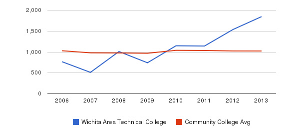 Wichita Area Technical College Part-Time Students&nbsp(2006-2013)