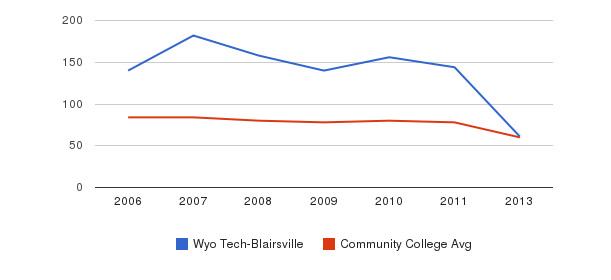 Wyo Tech-Blairsville Total Faculty&nbsp(2006-2013)