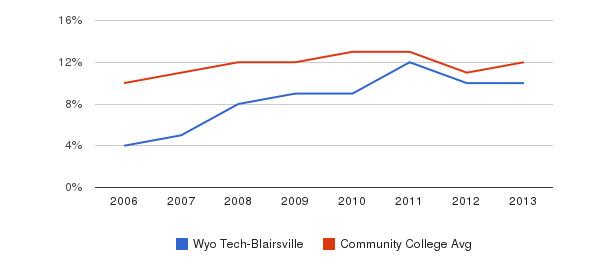 Wyo Tech-Blairsville Black&nbsp(2006-2013)