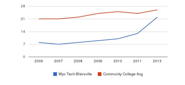 Wyo Tech-Blairsville student staff&nbsp(2006-2013)