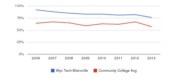Wyo Tech-Blairsville White&nbsp(2006-2013)
