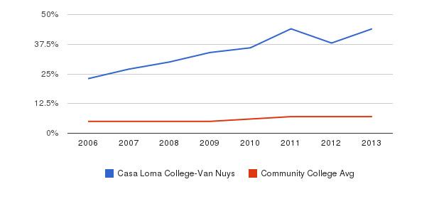 Casa Loma College-Van Nuys Hispanic&nbsp(2006-2013)