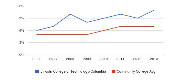 Lincoln College of Technology-Columbia Hispanic&nbsp(2006-2013)