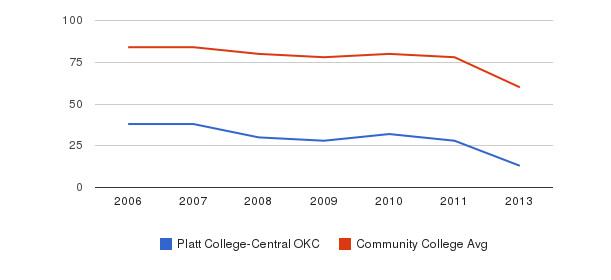 Platt College-Central OKC Total Faculty&nbsp(2006-2013)