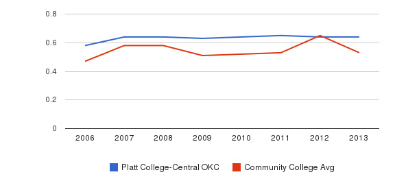 Platt College-Central OKC Diversity Score&nbsp(2006-2013)