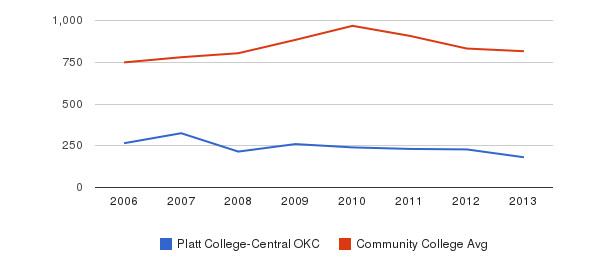 Platt College-Central OKC Full-Time Students&nbsp(2006-2013)