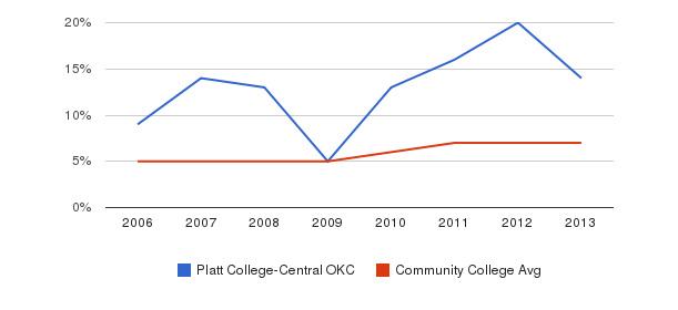 Platt College-Central OKC Hispanic&nbsp(2006-2013)