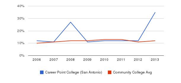 Career Point College (San Antonio) Black&nbsp(2006-2013)