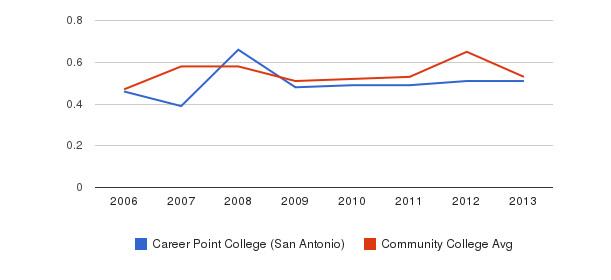 Career Point College (San Antonio) Diversity Score&nbsp(2006-2013)