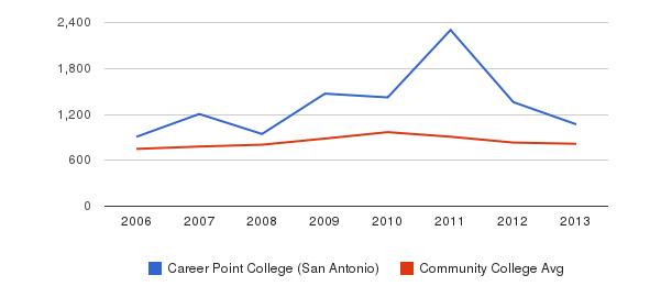 Career Point College (San Antonio) Full-Time Students&nbsp(2006-2013)