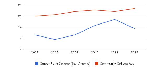 Career Point College (San Antonio) student staff&nbsp(2007-2013)