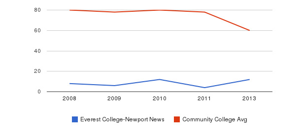 Everest College-Newport News Total Faculty&nbsp(2008-2013)