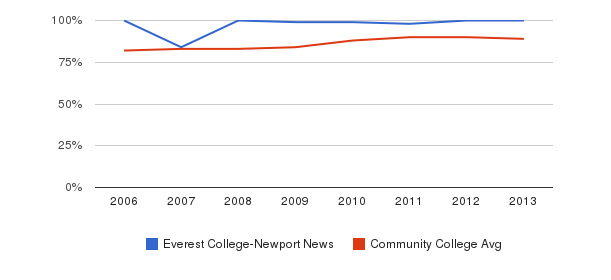 Everest College-Newport News % Students Receiving Some Financial Aid&nbsp(2006-2013)