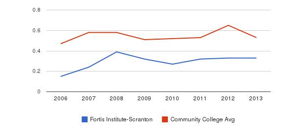 Fortis Institute-Scranton Diversity Score&nbsp(2006-2013)