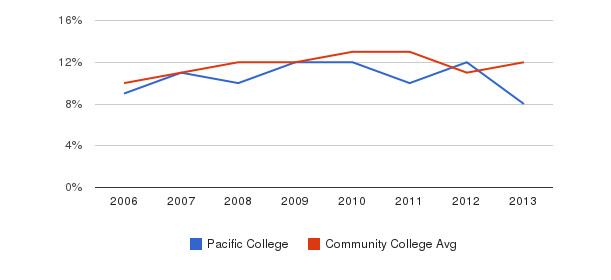 Pacific College Black&nbsp(2006-2013)