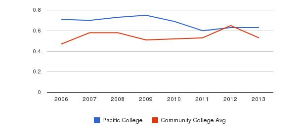 Pacific College Diversity Score&nbsp(2006-2013)