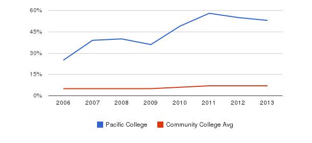 Pacific College Hispanic&nbsp(2006-2013)