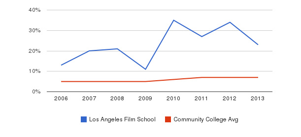 Los Angeles Film School Hispanic&nbsp(2006-2013)