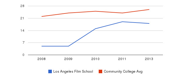 Los Angeles Film School student staff&nbsp(2008-2013)