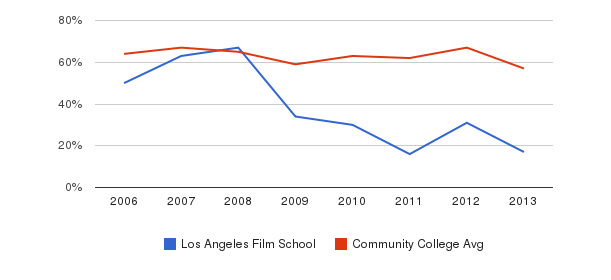 Los Angeles Film School White&nbsp(2006-2013)