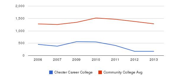 Chester Career College Total Enrollment&nbsp(2006-2013)