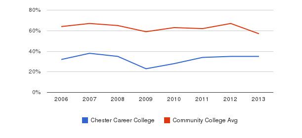 Chester Career College White&nbsp(2006-2013)