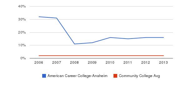 American Career College-Anaheim Asian&nbsp(2006-2013)