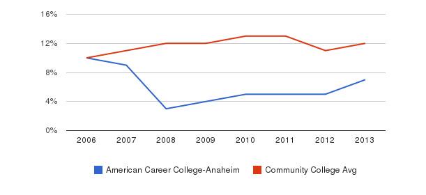 American Career College-Anaheim Black&nbsp(2006-2013)