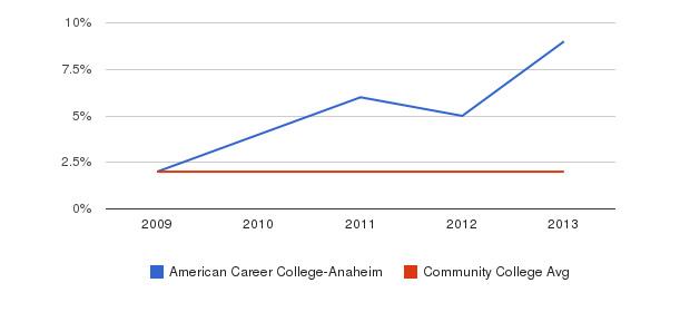 American Career College-Anaheim More&nbsp(2009-2013)