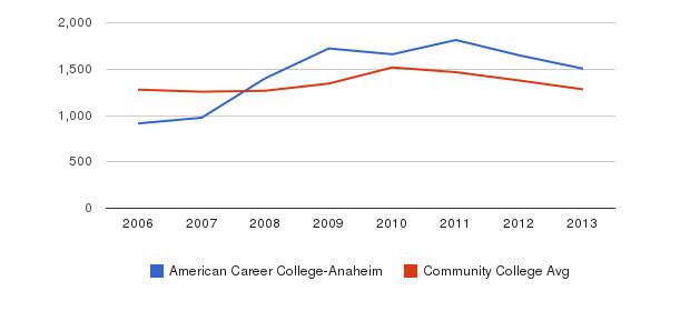 American Career College-Anaheim Total Enrollment&nbsp(2006-2013)