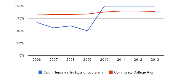 Court Reporting Institute of Louisiana % Students Receiving Some Financial Aid&nbsp(2006-2013)