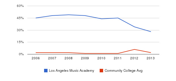 Los Angeles Music Academy non_resident&nbsp(2006-2013)