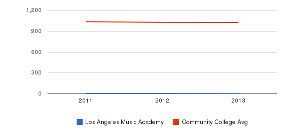 Los Angeles Music Academy Part-Time Students&nbsp(2011-2013)