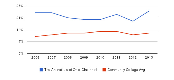 The Art Institute of Ohio-Cincinnati Black&nbsp(2006-2013)