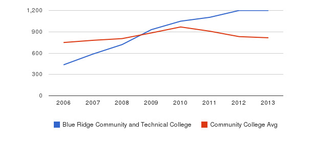 Blue Ridge Community and Technical College Full-Time Students&nbsp(2006-2013)