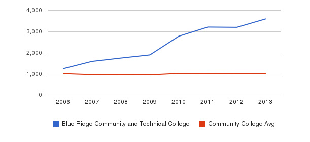 Blue Ridge Community and Technical College Part-Time Students&nbsp(2006-2013)