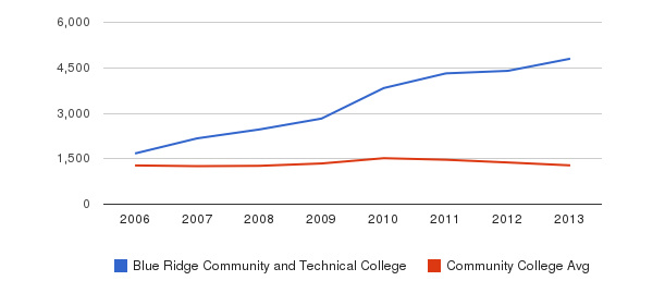 Blue Ridge Community and Technical College Total Enrollment&nbsp(2006-2013)