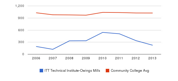 ITT Technical Institute-Owings Mills Part-Time Students&nbsp(2006-2013)