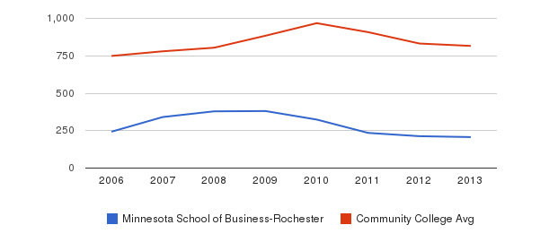 Minnesota School of Business-Rochester Full-Time Students&nbsp(2006-2013)
