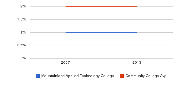 Mountainland Applied Technology College Asian&nbsp(2007-2013)