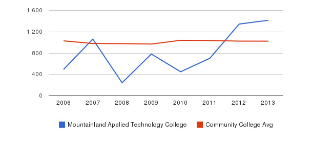 Mountainland Applied Technology College Part-Time Students&nbsp(2006-2013)