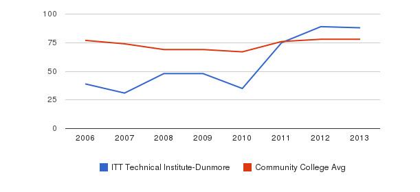 ITT Technical Institute-Dunmore Percent Admitted&nbsp(2006-2013)