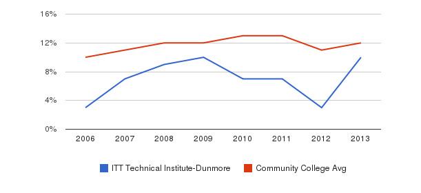 ITT Technical Institute-Dunmore Black&nbsp(2006-2013)