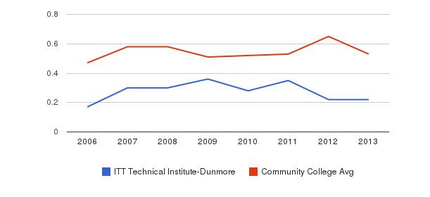 ITT Technical Institute-Dunmore Diversity Score&nbsp(2006-2013)