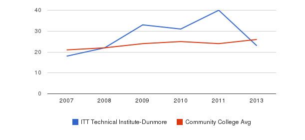 ITT Technical Institute-Dunmore student staff&nbsp(2007-2013)