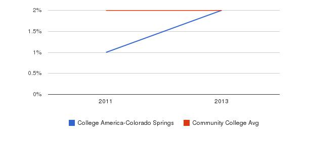 College America-Colorado Springs More&nbsp(2011-2013)