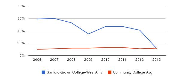 Sanford-Brown College-West Allis Black&nbsp(2006-2013)