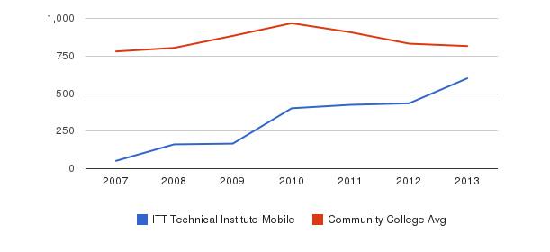 ITT Technical Institute-Mobile Full-Time Students&nbsp(2007-2013)