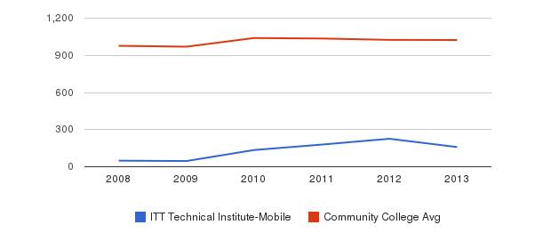 ITT Technical Institute-Mobile Part-Time Students&nbsp(2008-2013)